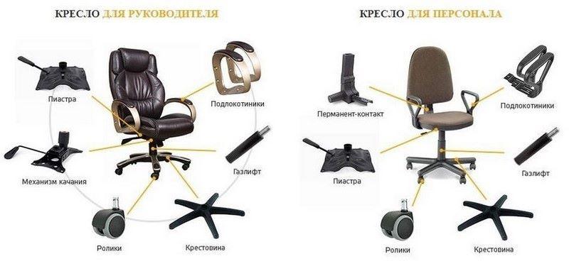 ремонт и реставрация офисных кресел и стульев